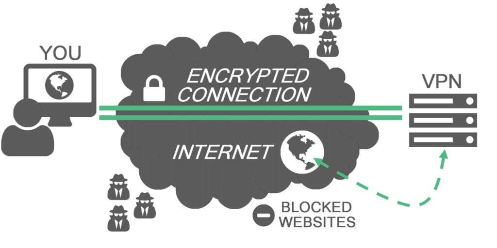 VPN for Blocked Websites