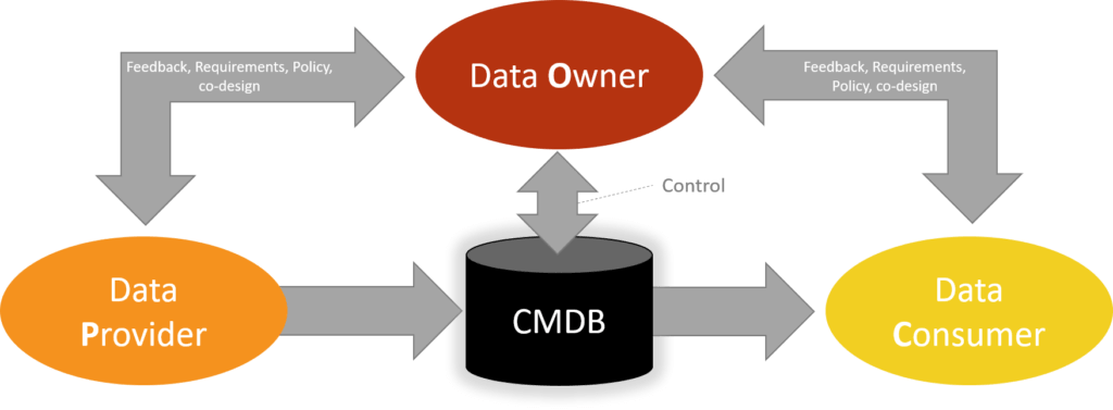 data ownership policy